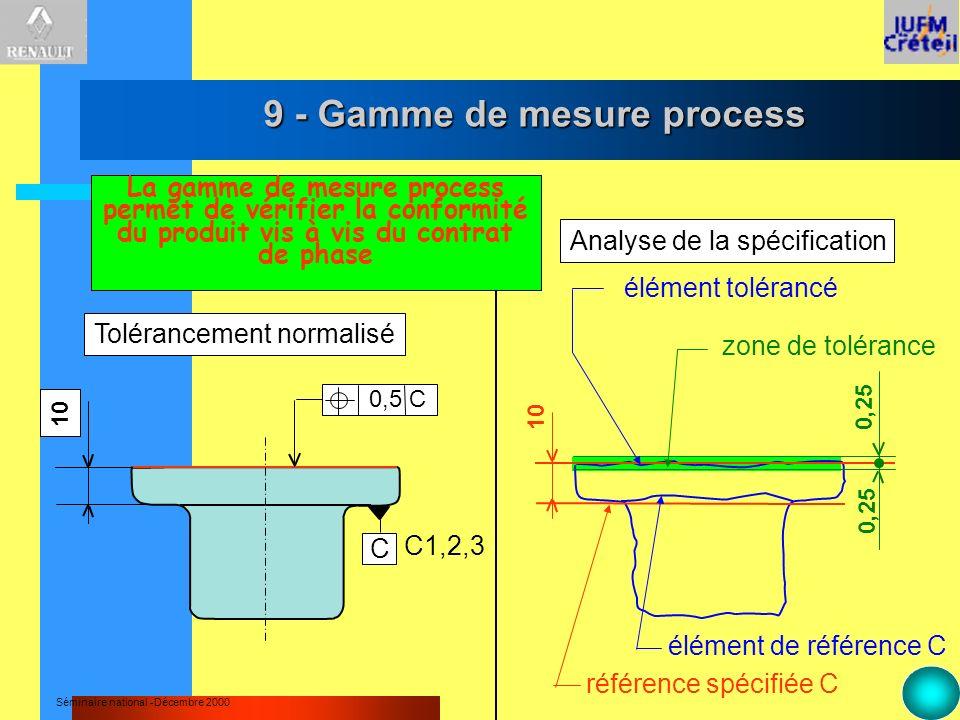 Séminaire national -Décembre 2000 9 - Gamme de mesure process 100,25 référence spécifiée C élément de référence C élément tolérancé zone de tolérance