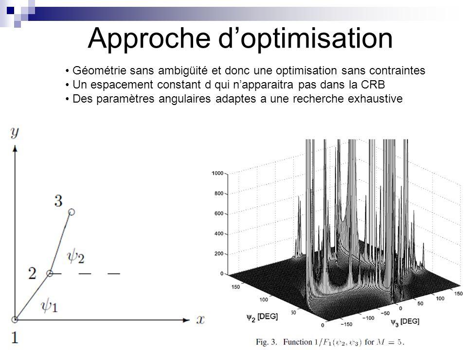 02/11/2013 10 Approche doptimisation Géométrie sans ambigüité et donc une optimisation sans contraintes Un espacement constant d qui napparaitra pas d