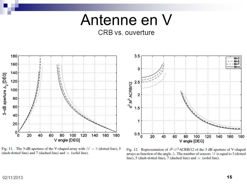 02/11/2013 15 Antenne en V CRB vs. ouverture