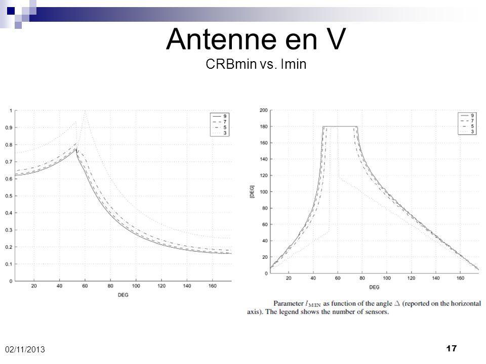 02/11/2013 17 Antenne en V CRBmin vs. Imin