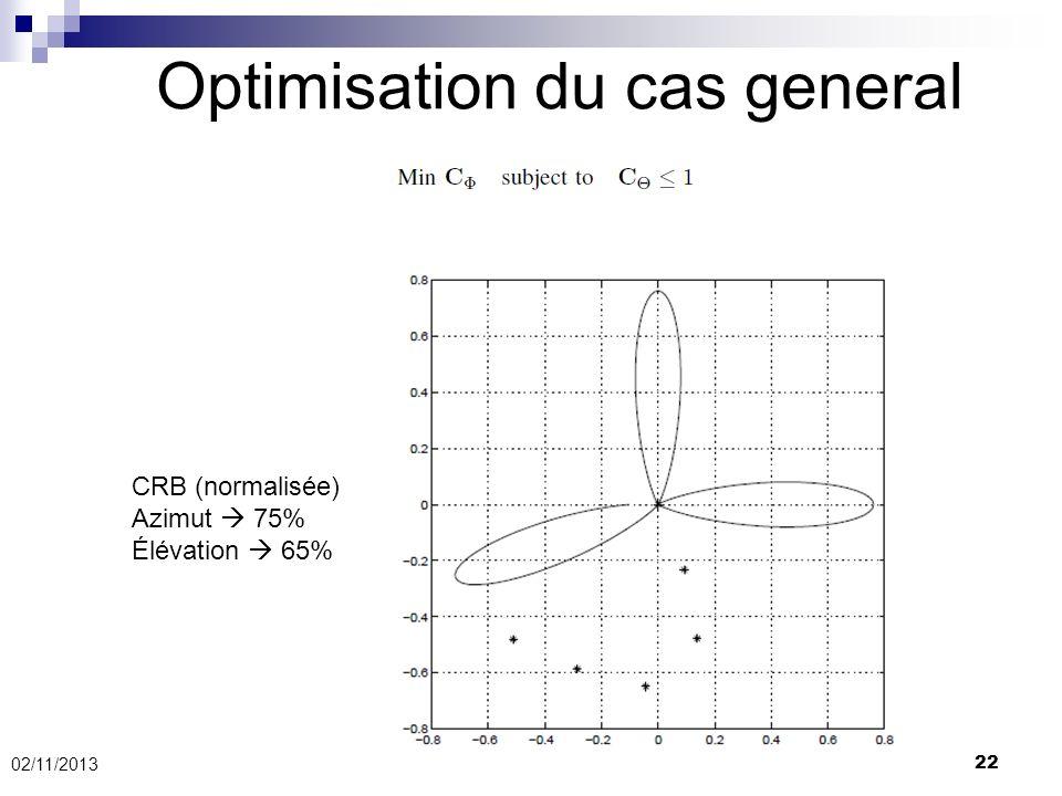 22 Optimisation du cas general 02/11/2013 CRB (normalisée) Azimut 75% Élévation 65%