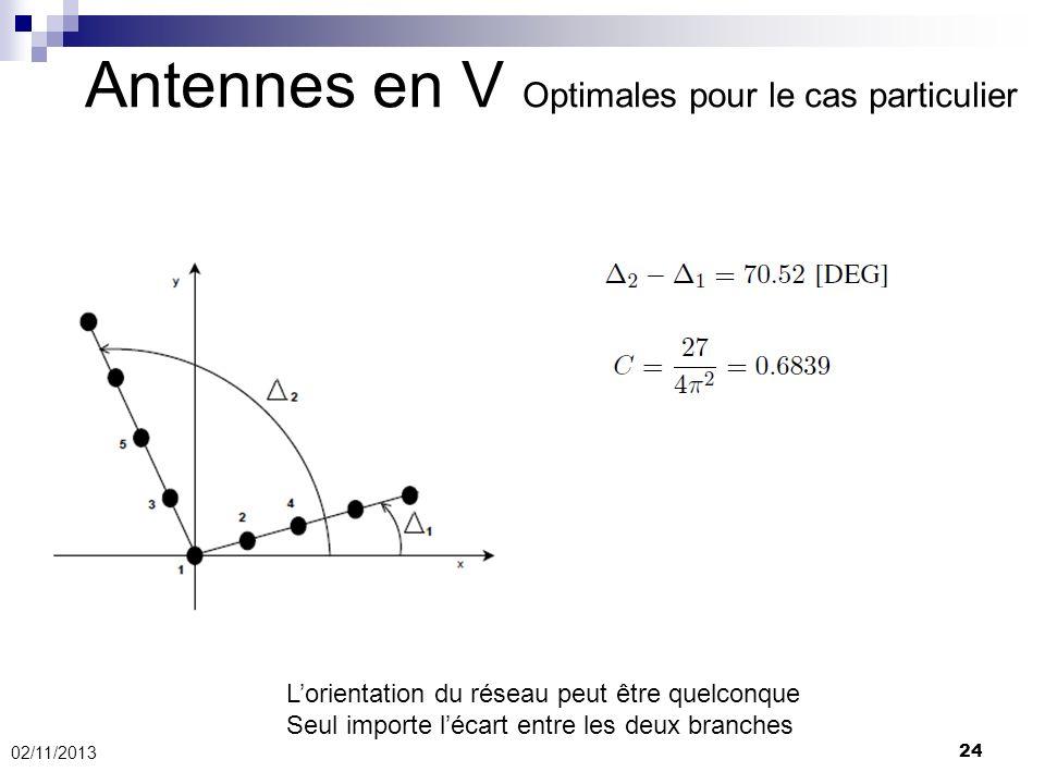 24 Antennes en V Optimales pour le cas particulier 02/11/2013 Lorientation du réseau peut être quelconque Seul importe lécart entre les deux branches