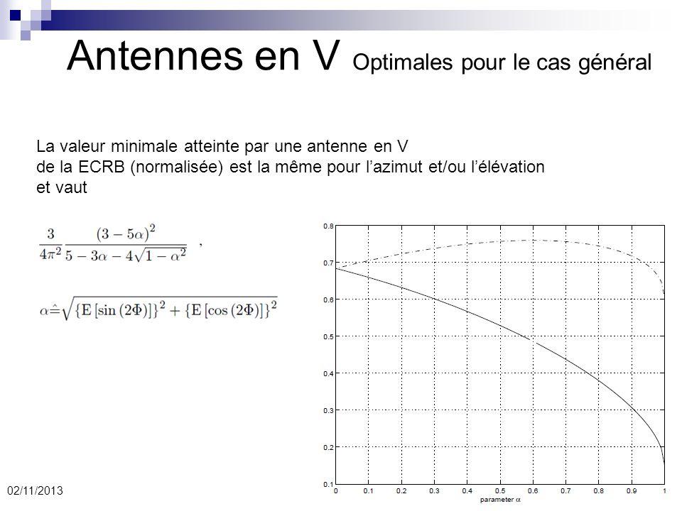 25 Antennes en V Optimales pour le cas général 02/11/2013 La valeur minimale atteinte par une antenne en V de la ECRB (normalisée) est la même pour la