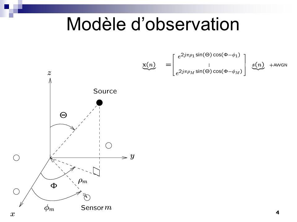 25 Antennes en V Optimales pour le cas général 02/11/2013 La valeur minimale atteinte par une antenne en V de la ECRB (normalisée) est la même pour lazimut et/ou lélévation et vaut