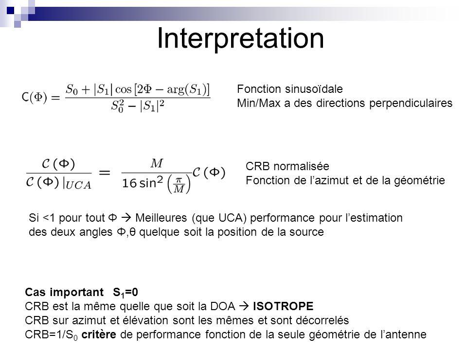 7 02/11/2013 Interpretation Fonction sinusoïdale Min/Max a des directions perpendiculaires Cas important S 1 =0 CRB est la même quelle que soit la DOA