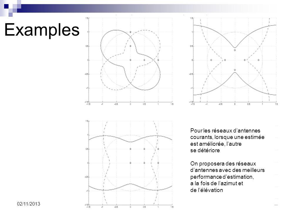 8 02/11/2013 Examples Pour les réseaux dantennes courants, lorsque une estimée est améliorée, lautre se détériore On proposera des réseaux dantennes a