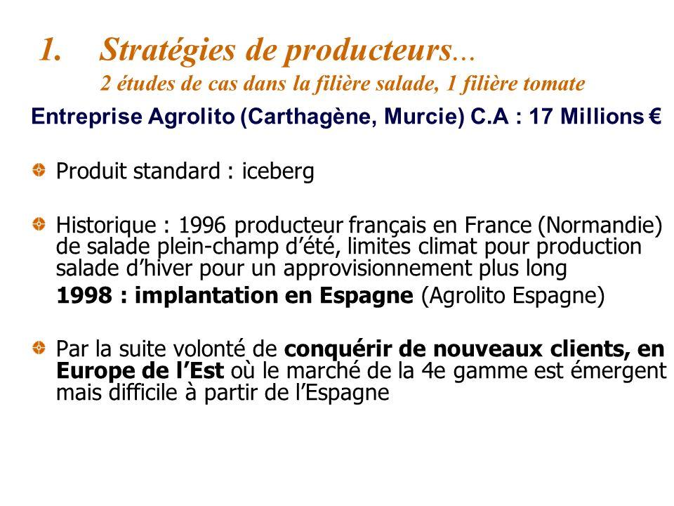 Entreprise DIMUST 25% des approvisionnements de Dismut, 75% : production propre + producteurs locaux (65%) Logistique : Maritime Tunis/Marseille plate