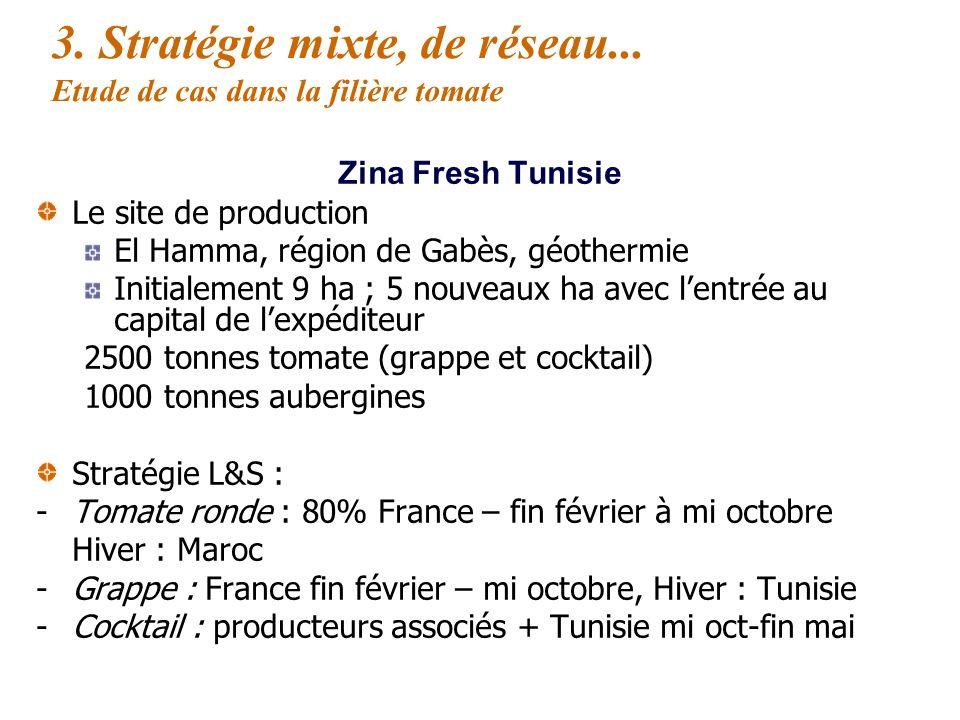 3. Stratégie mixte, de réseau... Etude de cas dans la filière tomate Zina Fresh Tunisie Un partenariat tripartite : 2007 : Partenariat initial entre d