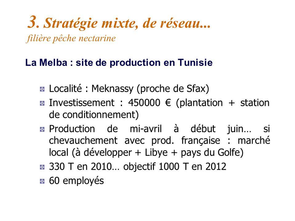 La Melba : comment sest réalisé linvestissement ? Des producteurs adhérents pilotes (démarchage, recherche de partenaires) Création dune Sarl : Melba