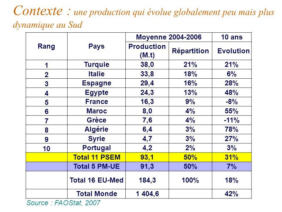 RangPays Moyenne 2004-200610 ans Production (M.t) Répartition Evolution 1 Turquie38,021% 2 Italie33,818%6% 3 Espagne29,416%28% 4 Egypte24,313%48% 5 France16,39%-8% 6 Maroc8,04%55% 7 Grèce7,64%-11% 8 Algérie6,43%78% 9 Syrie4,73%27% 10 Portugal4,22%3% Total 11 PSEM93,150%31% Total 5 PM-UE91,350%7% Total 16 EU-Med184,3100%18% Total Monde1 404,6 42% Source : FAOStat, 2007 Contexte : une production qui évolue globalement peu mais plus dynamique au Sud