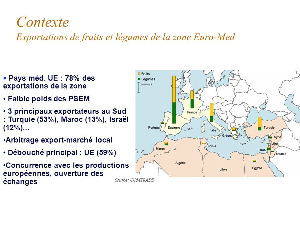 RangPays Moyenne 2004-200610 ans Production (M.t) Répartition Evolution 1 Turquie38,021% 2 Italie33,818%6% 3 Espagne29,416%28% 4 Egypte24,313%48% 5 Fr