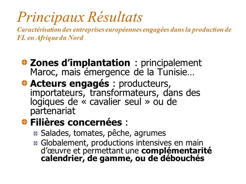 Méthodologie Études de cas dimplantations dans deux pays dAfrique du Nord : Maroc et Tunisie Entretiens semi-directifs
