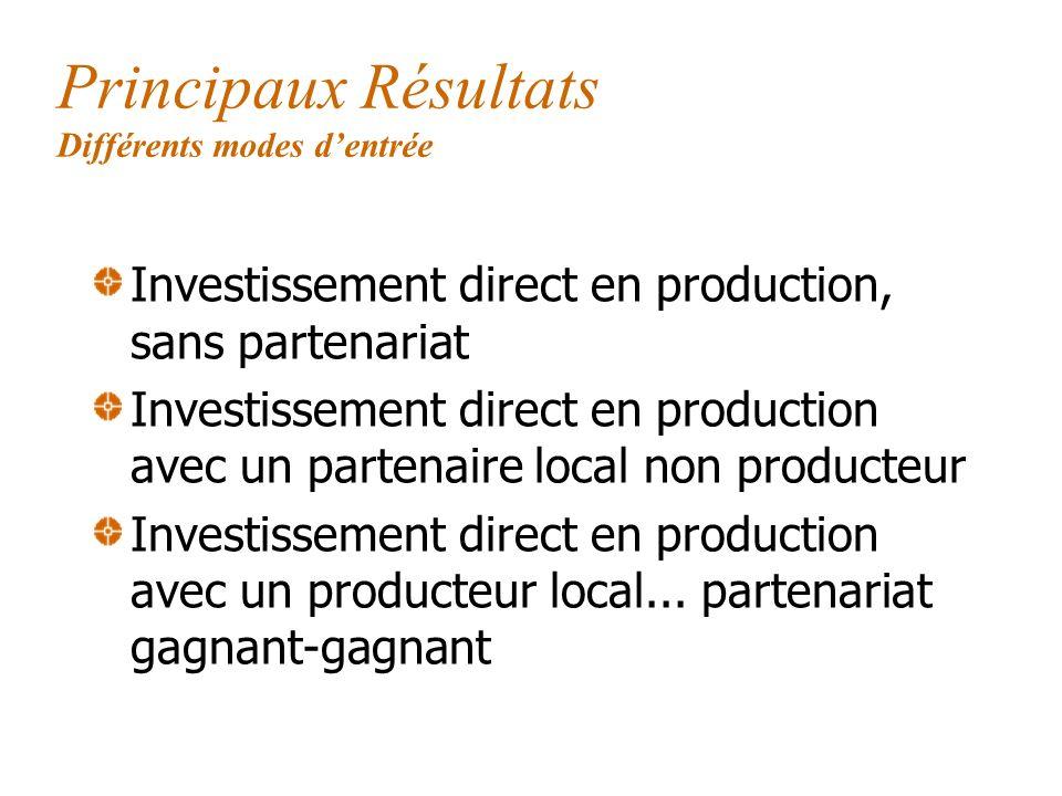 Principaux Résultats Différents modes dentrée Investissement direct en production, sans partenariat Investissement direct en production avec un partenaire local non producteur Investissement direct en production avec un producteur local...