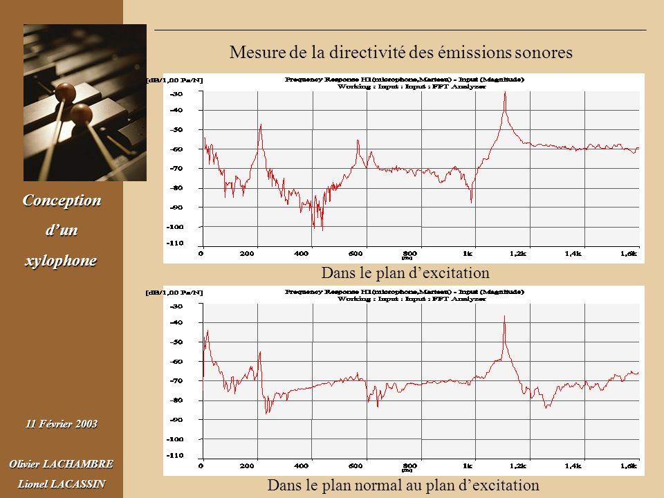 Conceptiondunxylophone 11 Février 2003 Olivier LACHAMBRE Lionel LACASSIN Dans le plan dexcitation Dans le plan normal au plan dexcitation Mesure de la