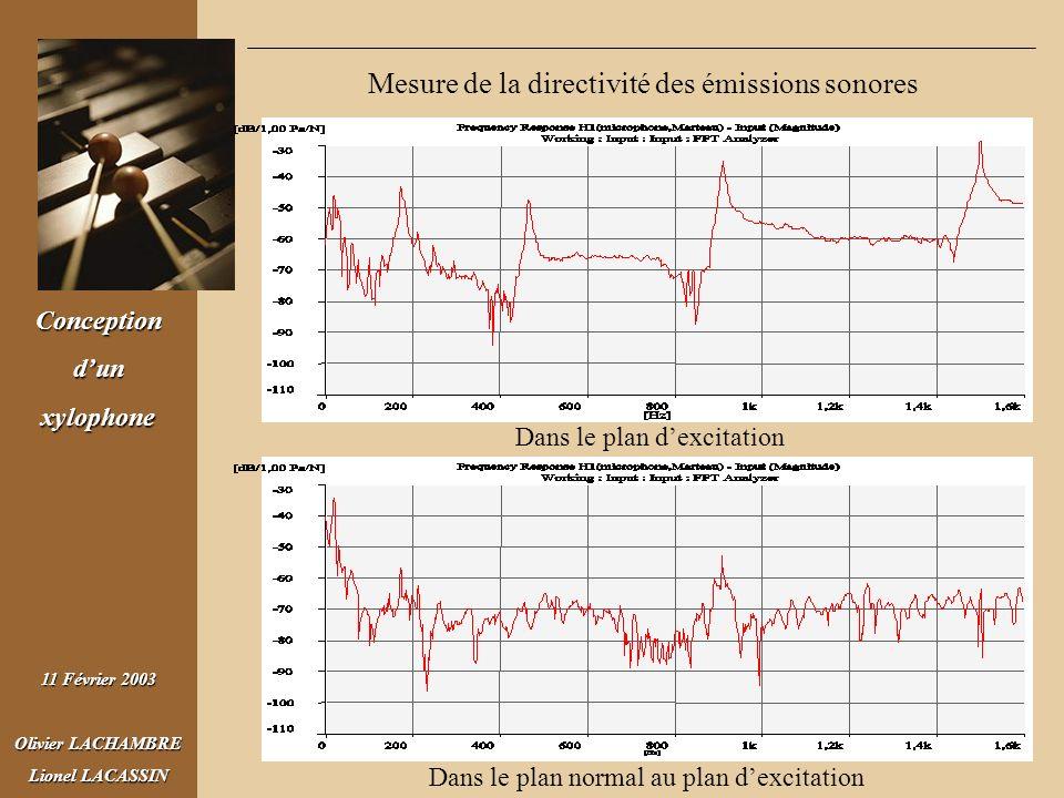 Conceptiondunxylophone 11 Février 2003 Olivier LACHAMBRE Lionel LACASSIN Mesure de la directivité des émissions sonores Dans le plan dexcitation Dans