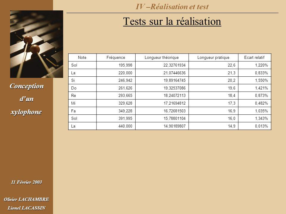 Conceptiondunxylophone 11 Février 2003 Olivier LACHAMBRE Lionel LACASSIN IV –Réalisation et test Tests sur la réalisation NoteFréquenceLongueur théori