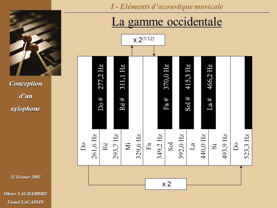 Conceptiondunxylophone 11 Février 2003 Olivier LACHAMBRE Lionel LACASSIN I - Eléments dacoustique musicale Le timbre des voix et des instruments La richesse des harmoniques détermine le timbre Exemple du piano Exemple de la guitare