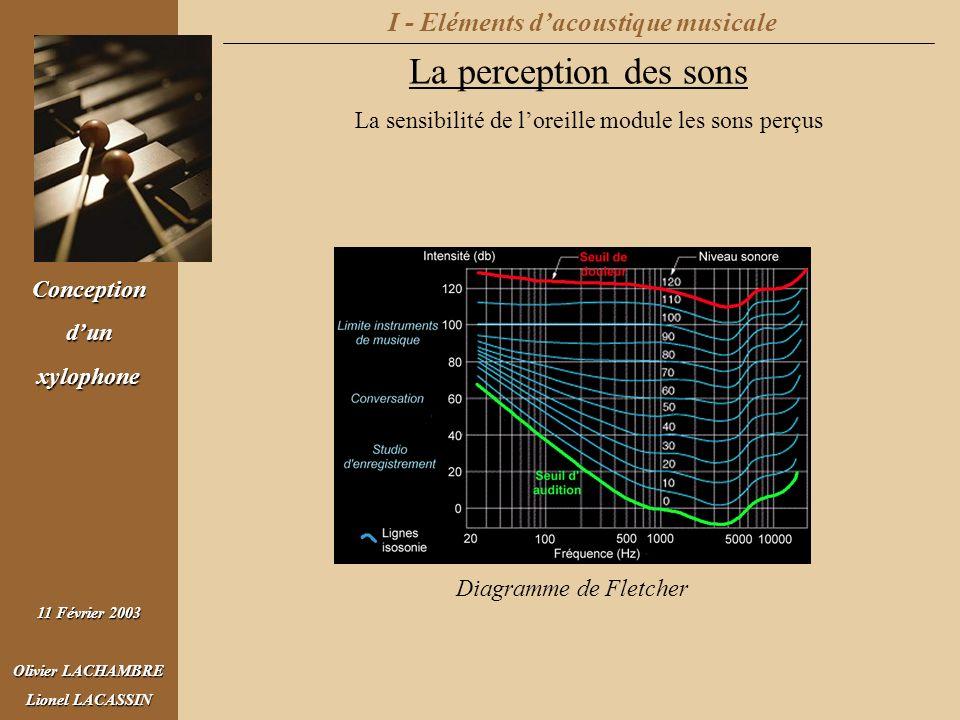 Conceptiondunxylophone 11 Février 2003 Olivier LACHAMBRE Lionel LACASSIN I - Eléments dacoustique musicale La perception des sons Diagramme de Fletche