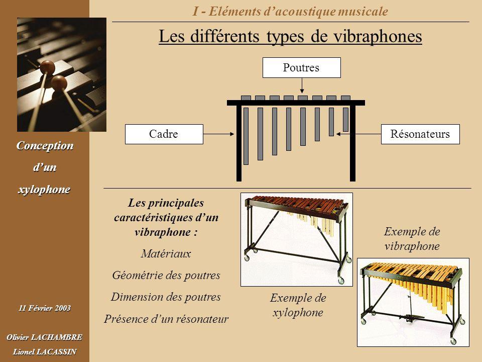 Conceptiondunxylophone 11 Février 2003 Olivier LACHAMBRE Lionel LACASSIN I - Eléments dacoustique musicale Les différents types de vibraphones CadreRé
