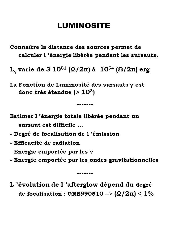 LUMINOSITE Connaître la distance des sources permet de calculer l énergie libérée pendant les sursauts. L γ varie de 3 10 51 (Ω/2π) à 10 54 (Ω/2π) erg