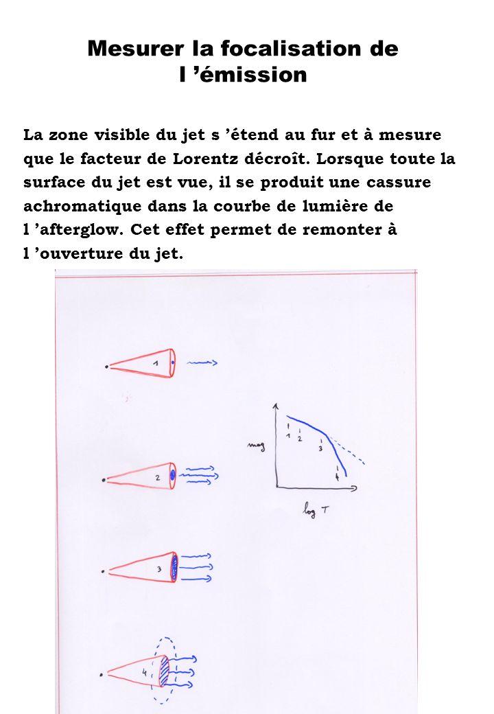 Mesurer la focalisation de l émission La zone visible du jet s étend au fur et à mesure que le facteur de Lorentz décroît. Lorsque toute la surface du