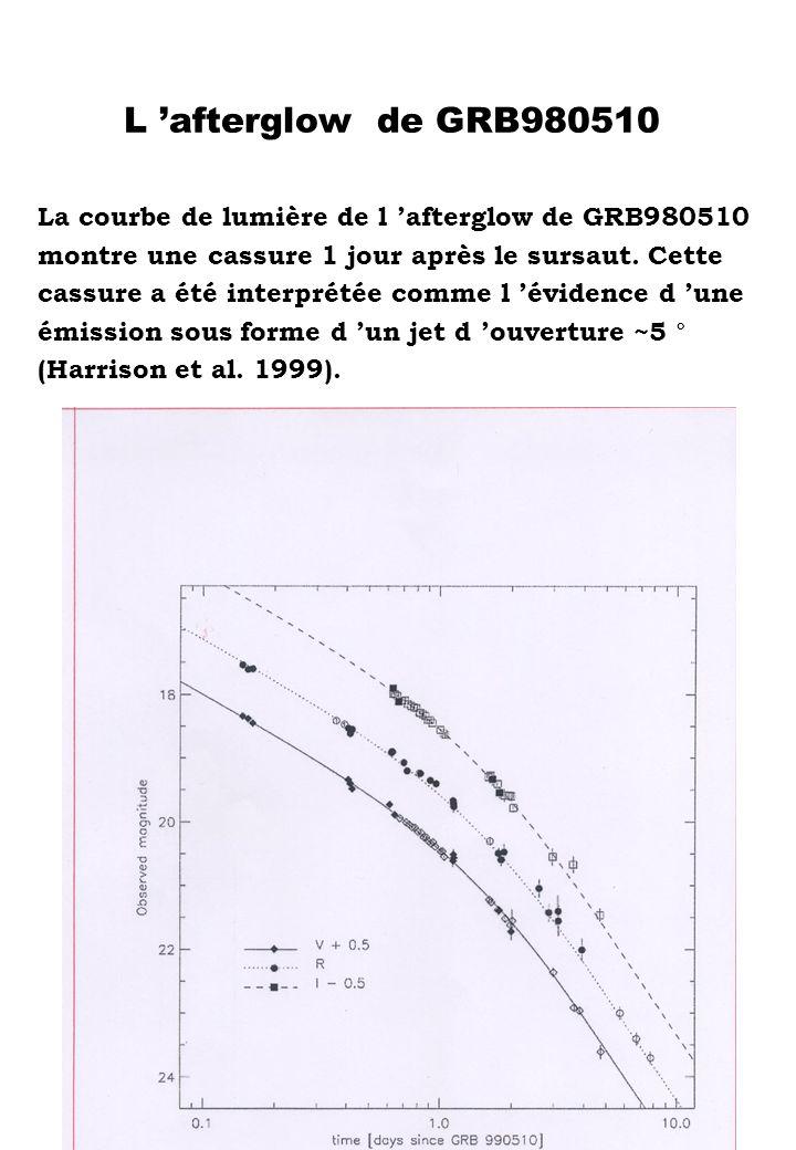 L afterglow de GRB980510 La courbe de lumière de l afterglow de GRB980510 montre une cassure 1 jour après le sursaut. Cette cassure a été interprétée