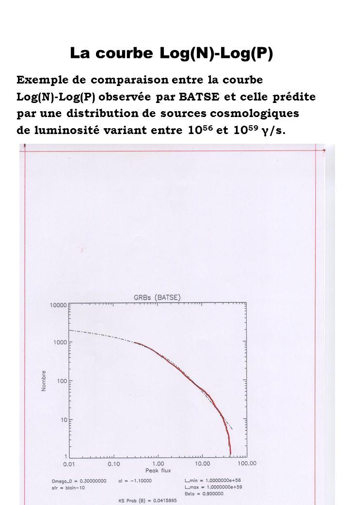 La courbe Log(N)-Log(P) Exemple de comparaison entre la courbe Log(N)-Log(P) observée par BATSE et celle prédite par une distribution de sources cosmo