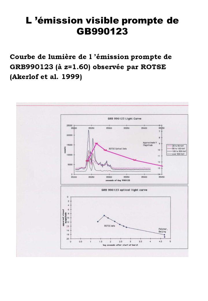 L émission visible prompte de GB990123 Courbe de lumière de l émission prompte de GRB990123 (à z=1.60) observée par ROTSE (Akerlof et al. 1999)