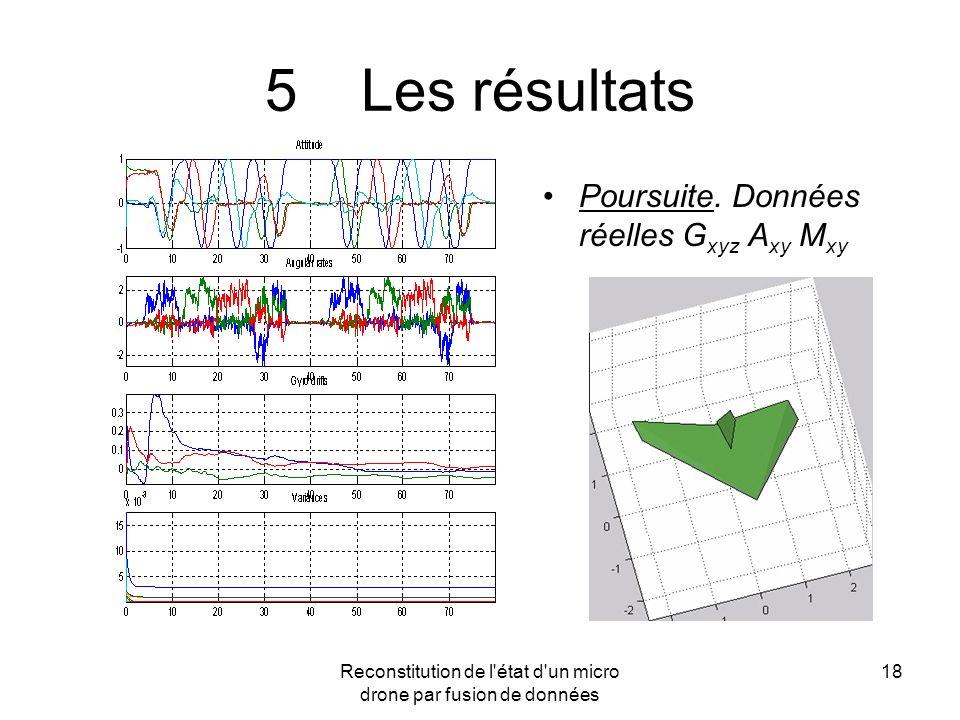 Reconstitution de l'état d'un micro drone par fusion de données 18 5Les résultats Poursuite. Données réelles G xyz A xy M xy