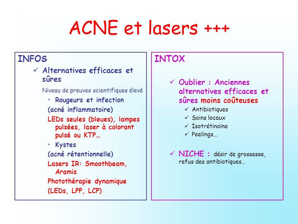 ACNE et lasers +++ INFOS Alternatives efficaces et sûres Niveau de preuves scientifiques élevé Rougeurs et infection (acné inflammatoire) LEDs seules