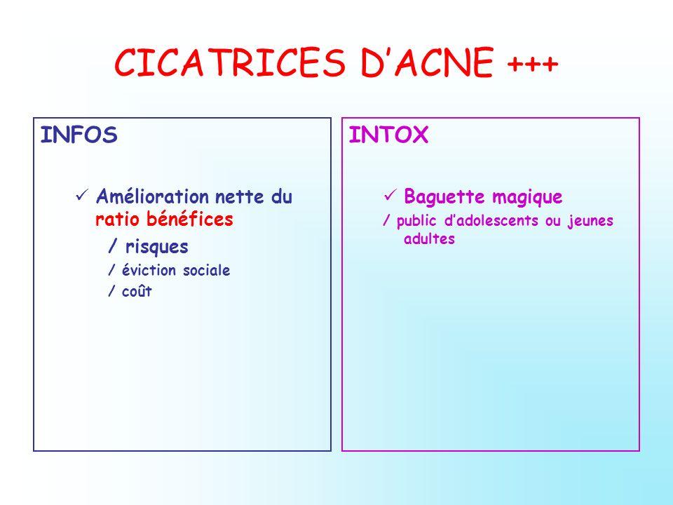 CICATRICES DACNE +++ INFOS Amélioration nette du ratio bénéfices / risques / éviction sociale / coût INTOX Baguette magique / public dadolescents ou j
