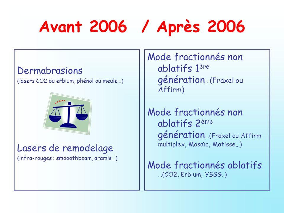 Avant 2006 / Après 2006 Dermabrasions (lasers CO2 ou erbium, phénol ou meule…) Lasers de remodelage (infra-rouges : smooothbeam, aramis…) Mode fractio