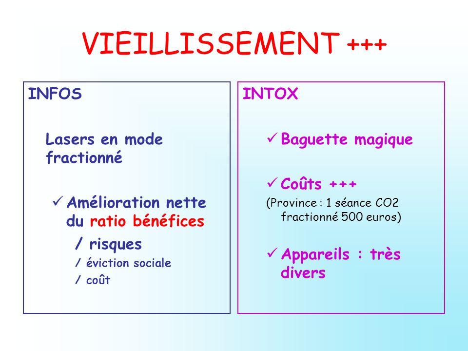 VIEILLISSEMENT +++ INFOS Lasers en mode fractionné Amélioration nette du ratio bénéfices / risques / éviction sociale / coût INTOX Baguette magique Co