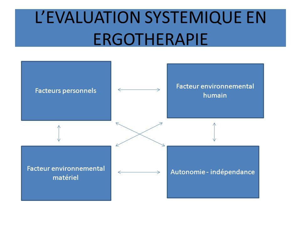 LEVALUATION SYSTEMIQUE EN ERGOTHERAPIE Facteurs personnels Facteur environnemental humain Facteur environnemental matériel Autonomie - indépendance