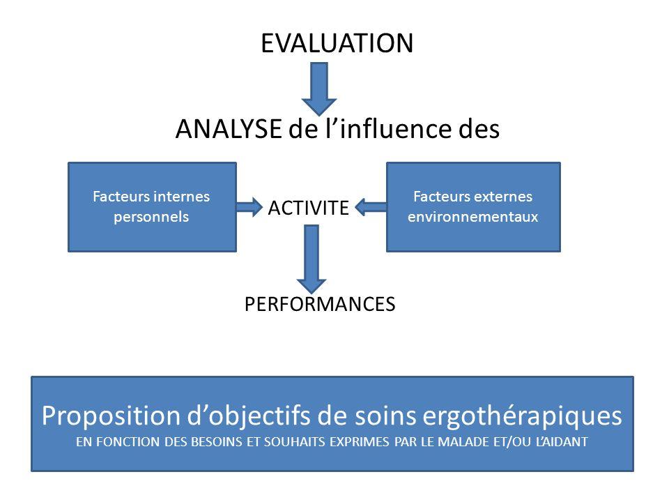 EVALUATION ANALYSE de linfluence des ACTIVITE PERFORMANCES Facteurs internes personnels Facteurs externes environnementaux Proposition dobjectifs de s