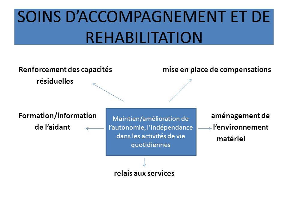 SOINS DACCOMPAGNEMENT ET DE REHABILITATION Renforcement des capacitésmise en place de compensations résiduelles Formation/information aménagement de d