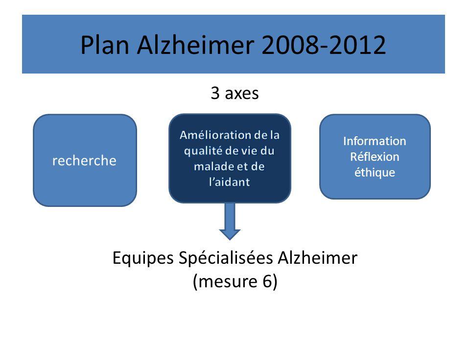 Plan Alzheimer 2008-2012 3 axes Equipes Spécialisées Alzheimer (mesure 6) recherche Information Réflexion éthique