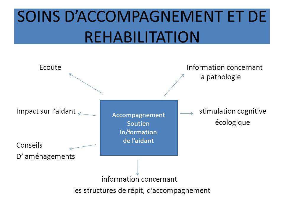 SOINS DACCOMPAGNEMENT ET DE REHABILITATION Ecoute Information concernant la pathologie Impact sur laidant stimulation cognitive écologique Conseils D