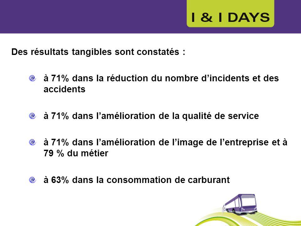 Des résultats tangibles sont constatés : à 71% dans la réduction du nombre dincidents et des accidents à 71% dans lamélioration de la qualité de servi