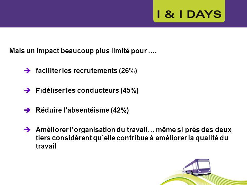 Mais un impact beaucoup plus limité pour …. faciliter les recrutements (26%) Fidéliser les conducteurs (45%) Réduire labsentéisme (42%) Améliorer lorg