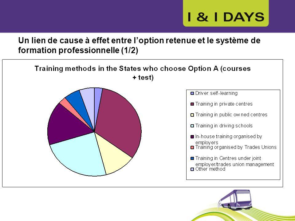 Un lien de cause à effet entre loption retenue et le système de formation professionnelle (1/2)