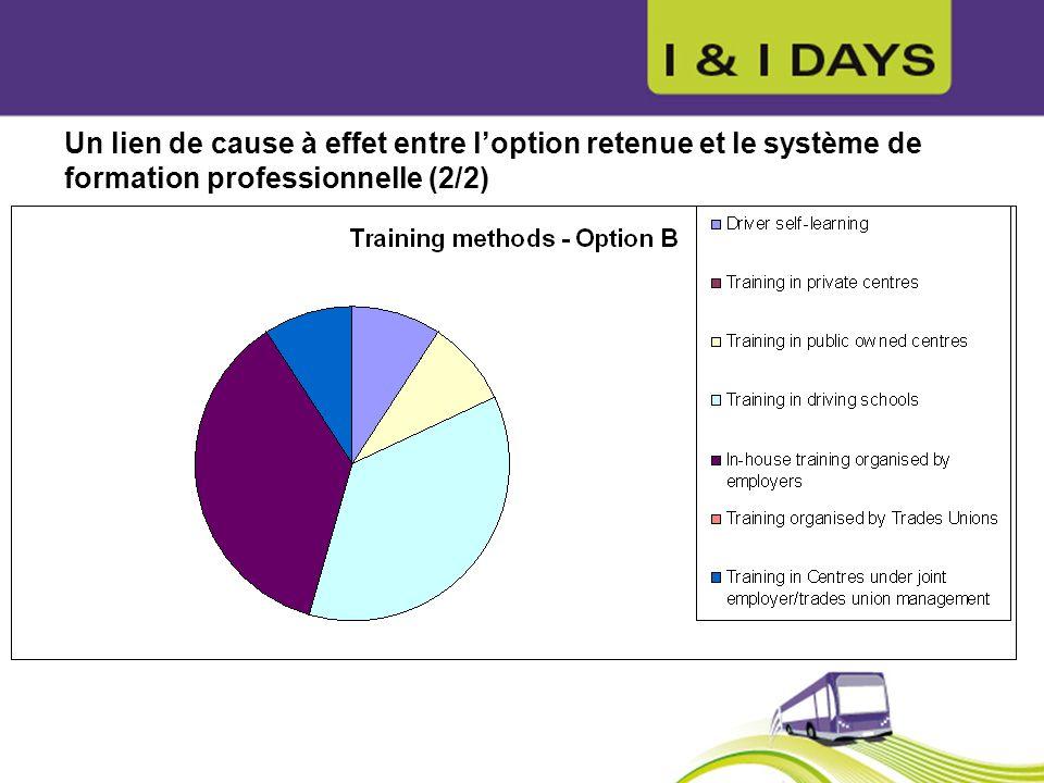 Un lien de cause à effet entre loption retenue et le système de formation professionnelle (2/2)