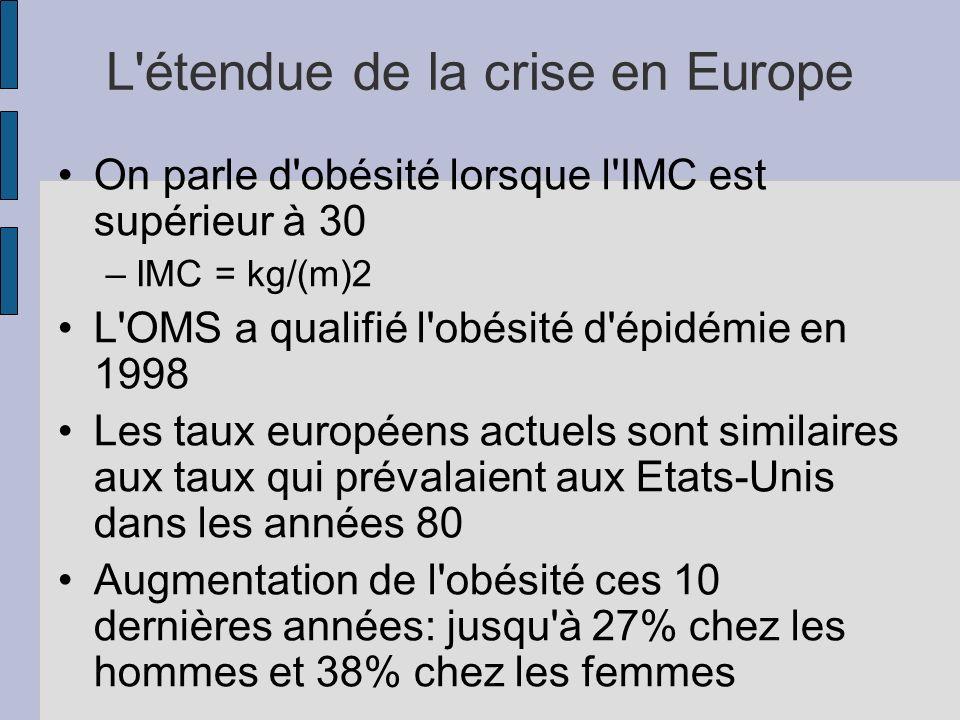 L'étendue de la crise en Europe On parle d'obésité lorsque l'IMC est supérieur à 30 –IMC = kg/(m)2 L'OMS a qualifié l'obésité d'épidémie en 1998 Les t
