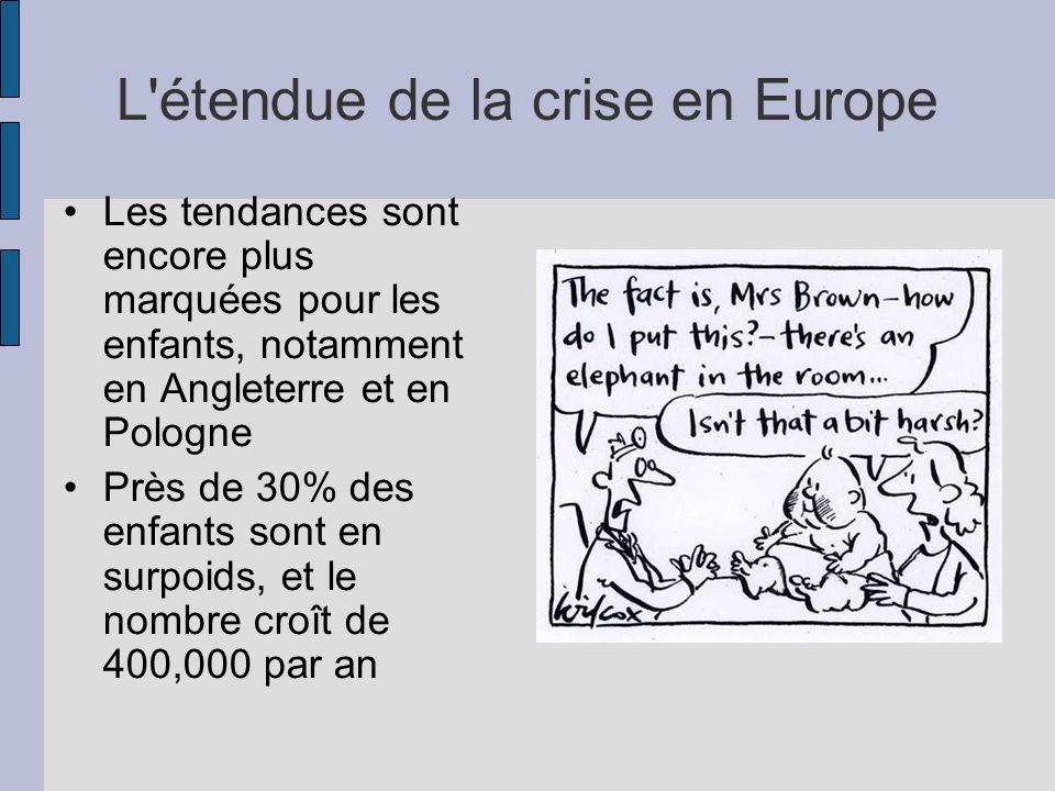 L'étendue de la crise en Europe Les tendances sont encore plus marquées pour les enfants, notamment en Angleterre et en Pologne Près de 30% des enfant