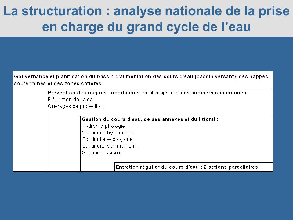 La structuration : analyse nationale de la prise en charge du grand cycle de leau