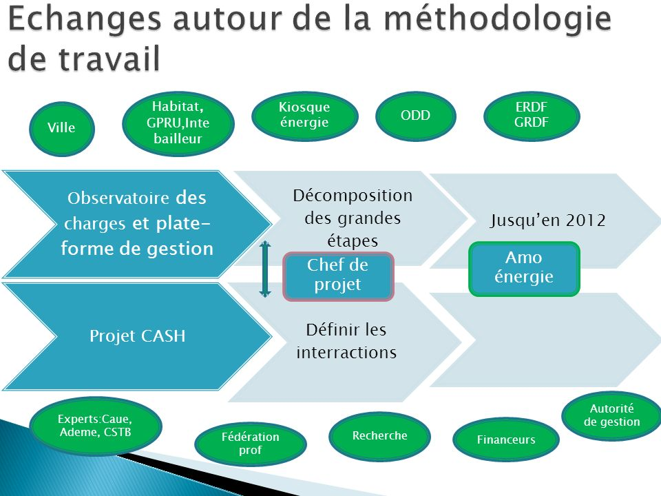 Observatoire des charges et plate- forme de gestion Décomposition des grandes étapes Jusquen 2012 Projet CASH Définir les interractions Chef de projet