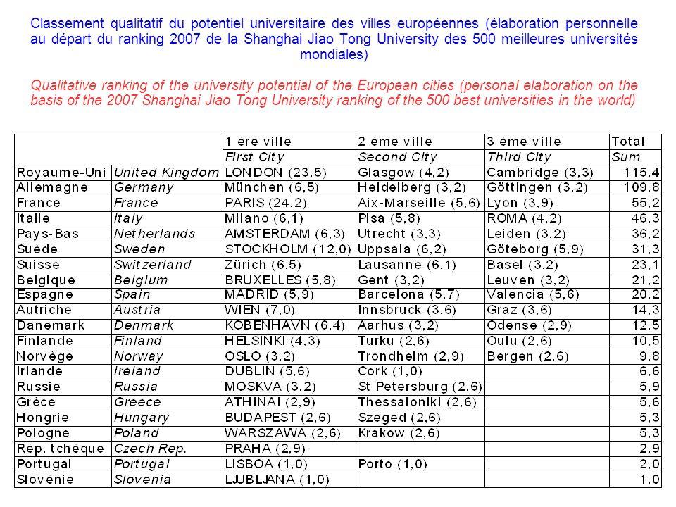 Classement qualitatif du potentiel universitaire des villes européennes (élaboration personnelle au départ du ranking 2007 de la Shanghai Jiao Tong Un