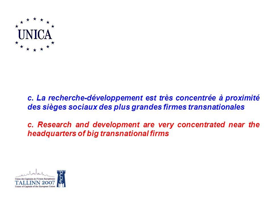 c. La recherche-développement est très concentrée à proximité des sièges sociaux des plus grandes firmes transnationales c. Research and development a