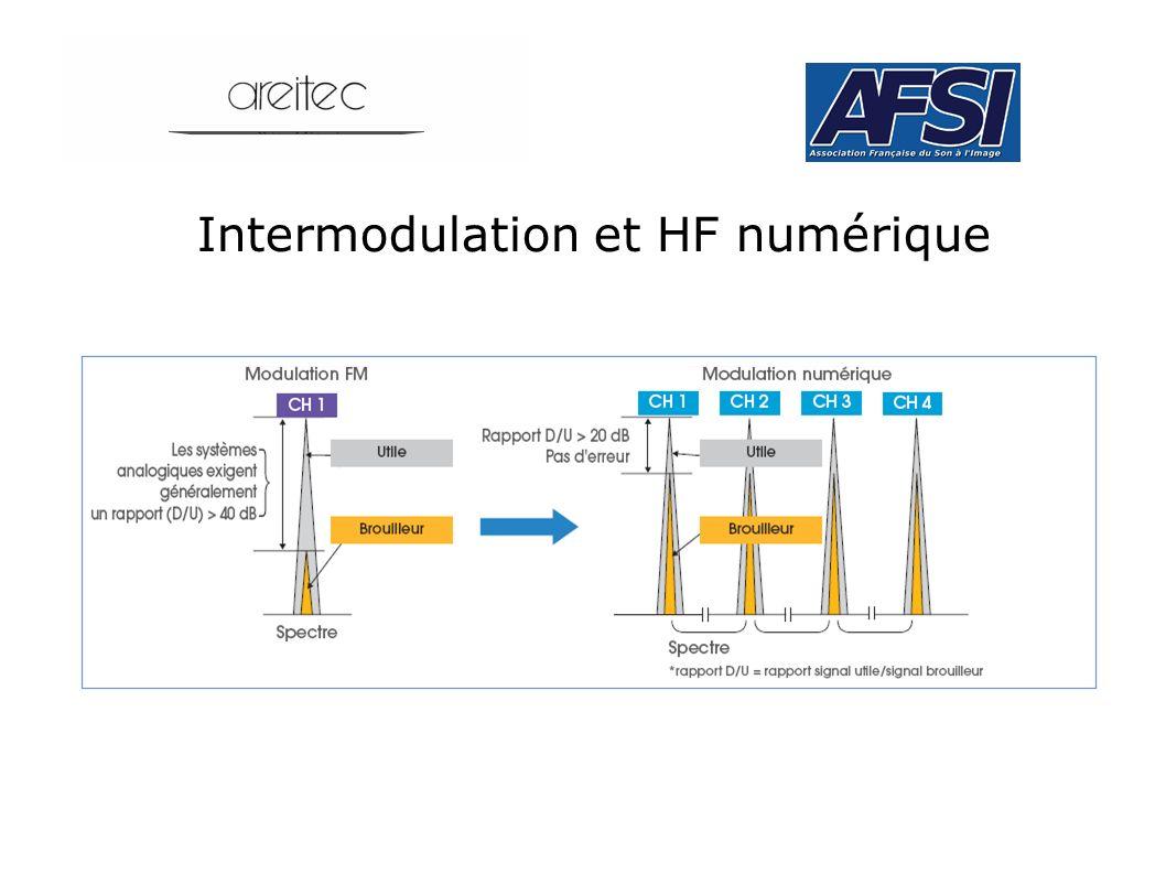 Intermodulation et HF numérique