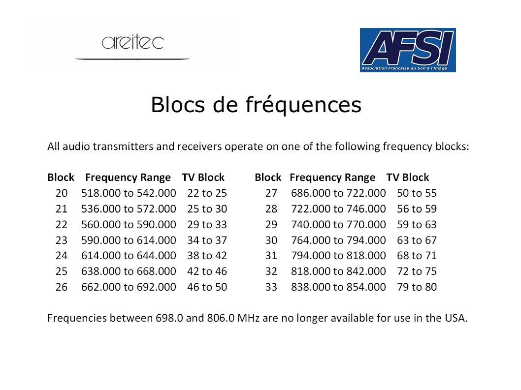 Blocs de fréquences